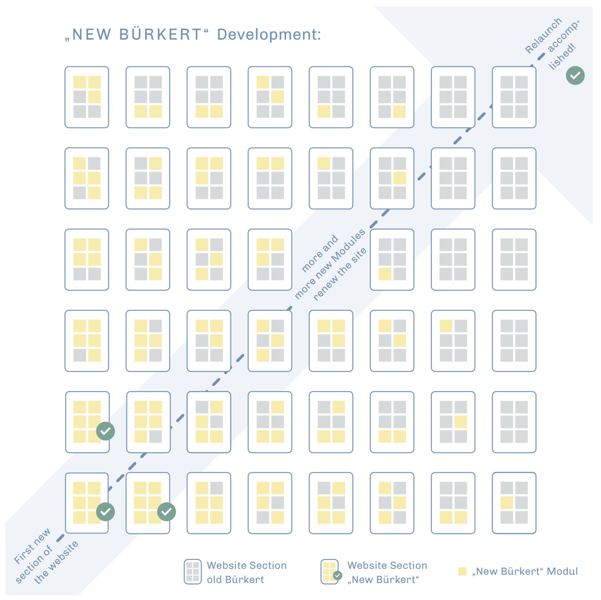 Buerkert infografik Development